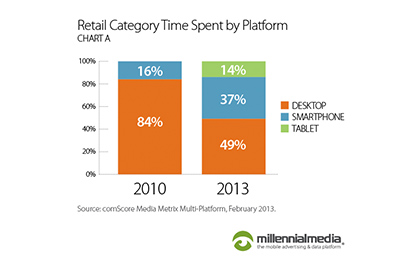 What has mobile done for the retail industry?